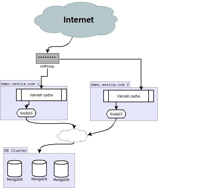 Node Js Game Server Architecture